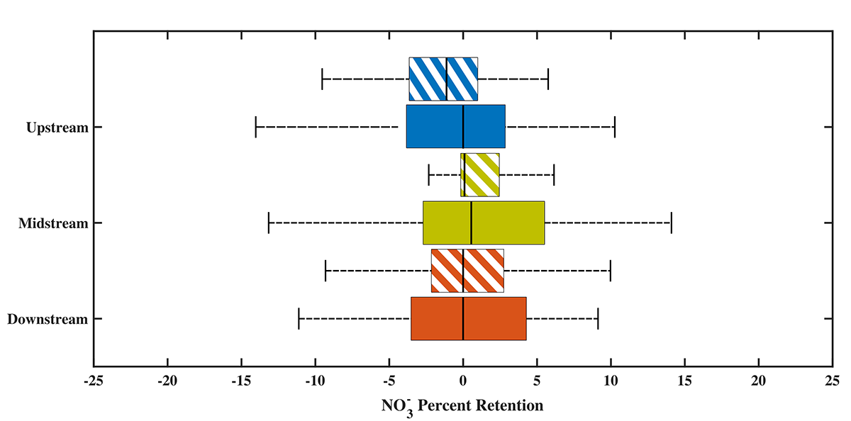 chart of nitrogen rentetion showing higher retention downstream