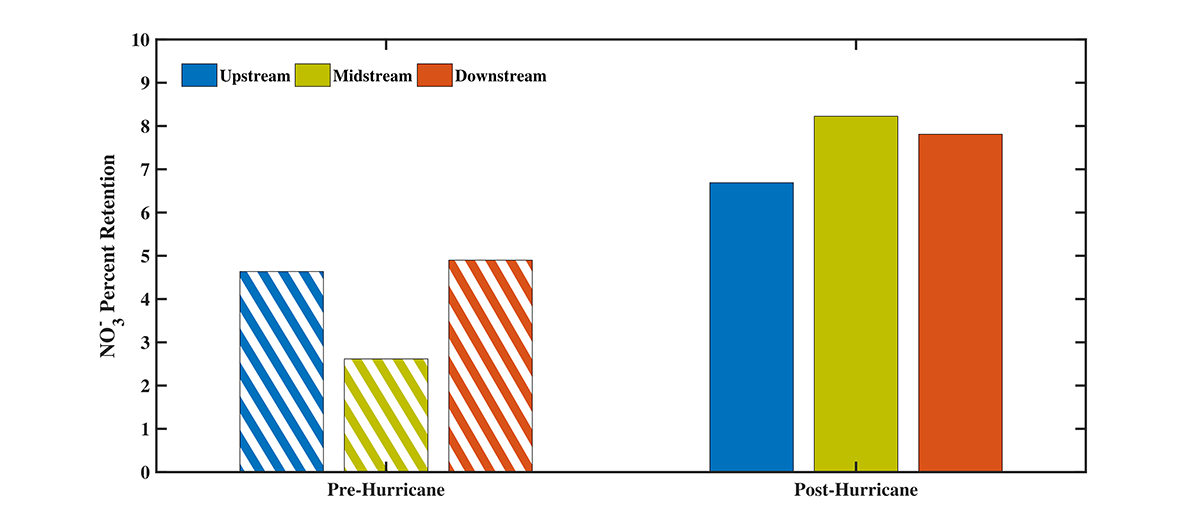 bar chart of high nitrogen retention after Hurrican Matthew